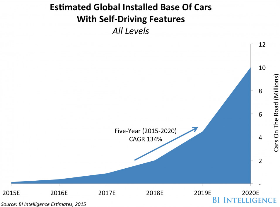 BI Intelligence self-driving cars 2020
