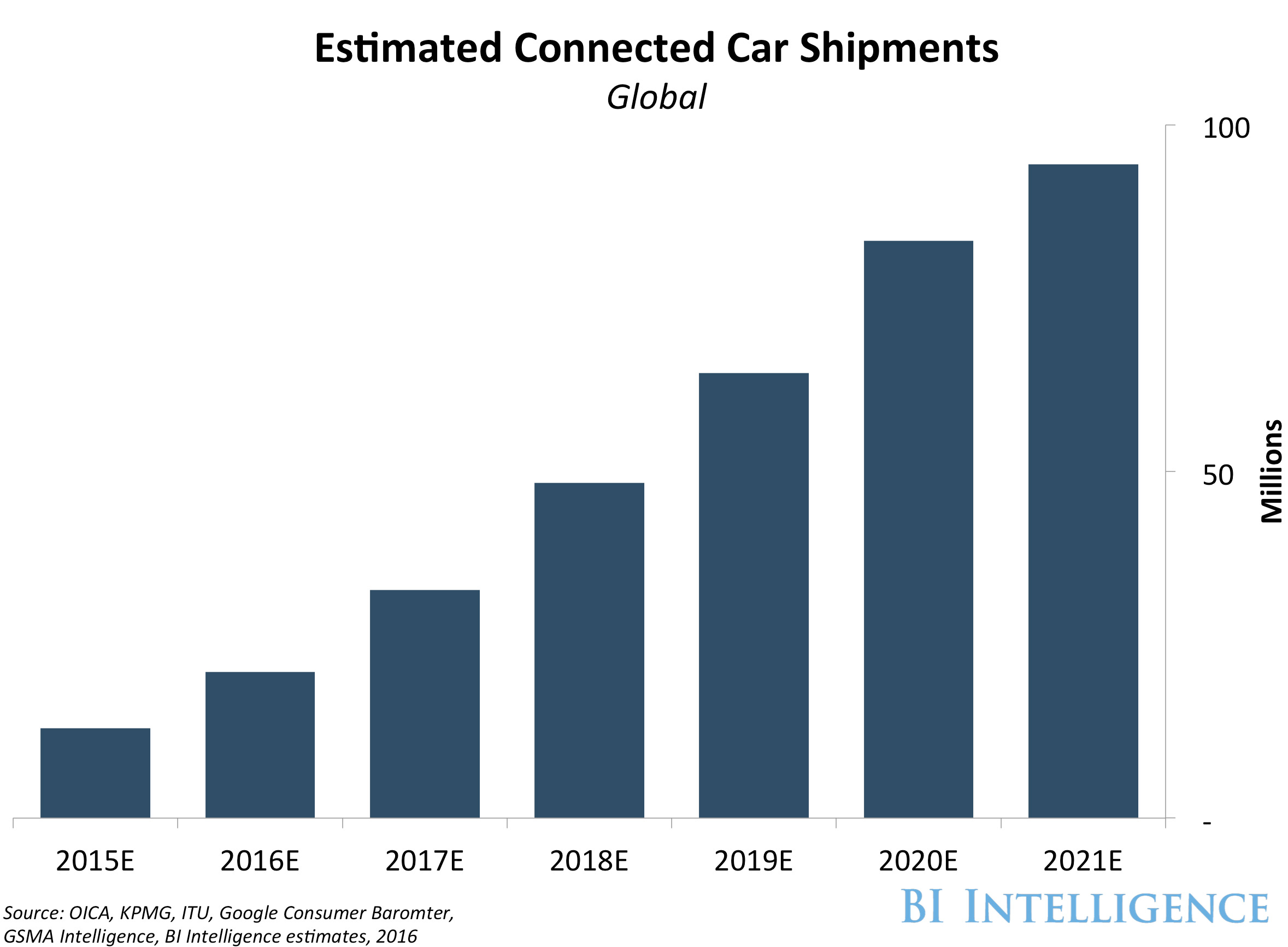 BI Intelligence connected cars estimated 2021