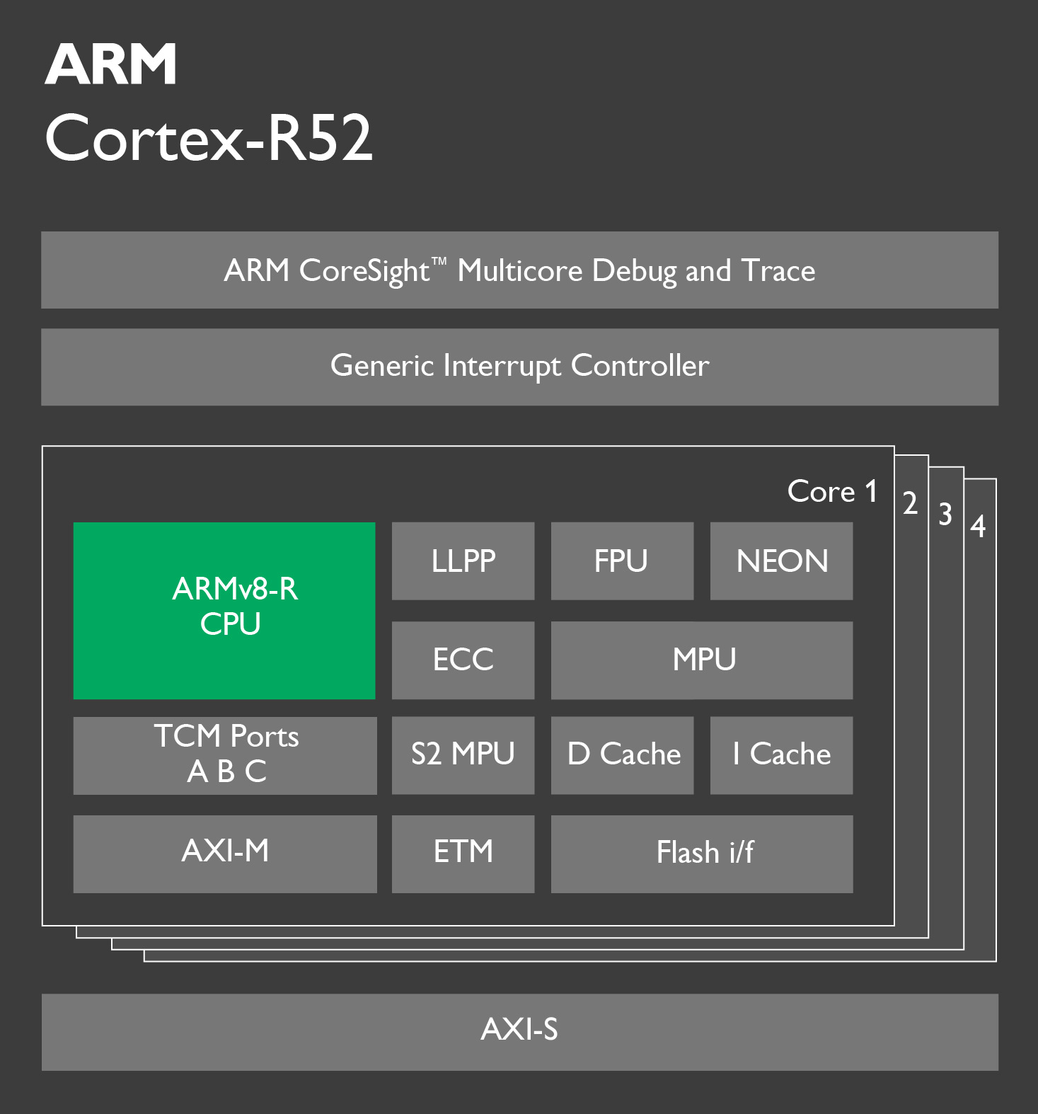 ARM Cortex-R52 explained