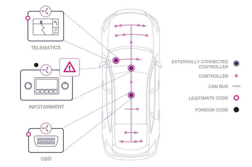 autonomous car telematics