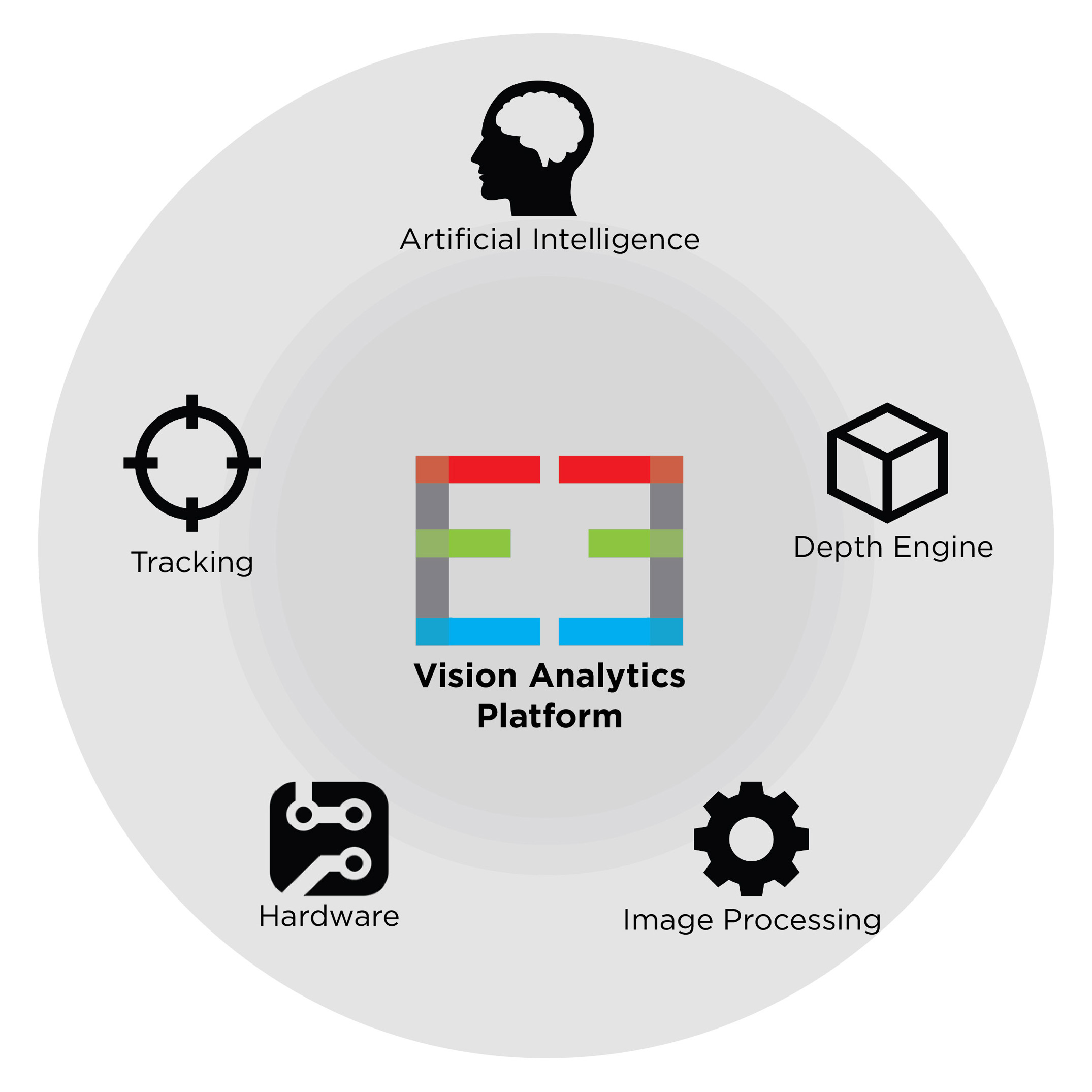 edge3 technologies vision analytics engine