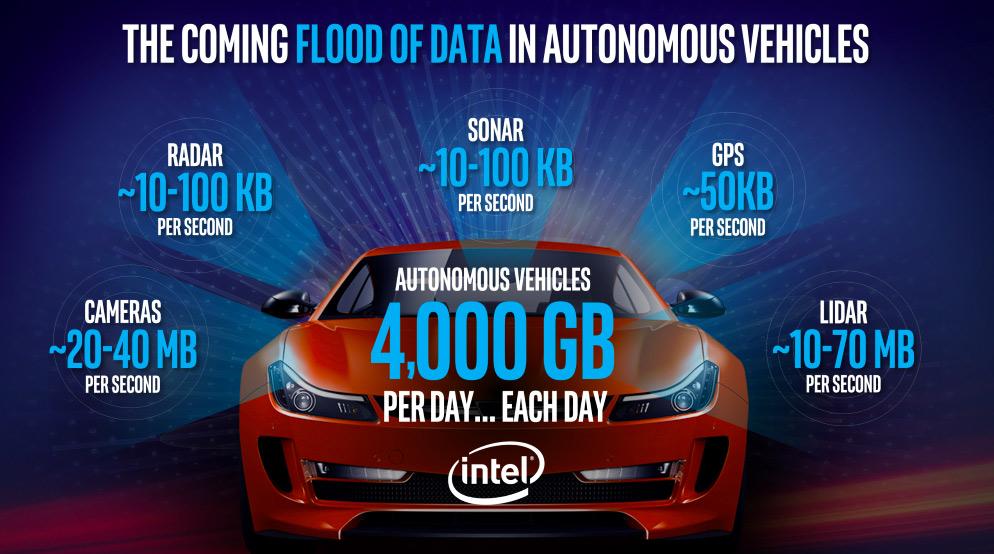Intel flood of data infographic
