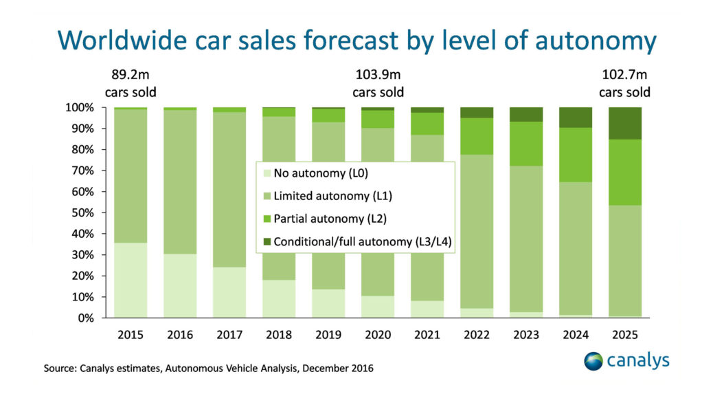 Canalys worldwide self-driving cars forecast