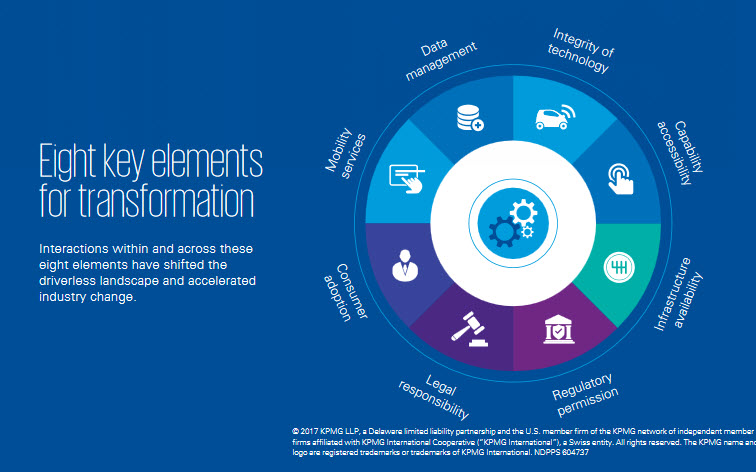 KPMG research elements