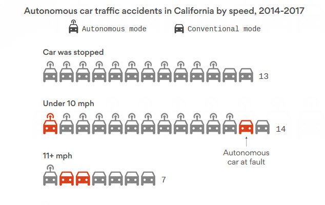 autonomous car accidents chart california