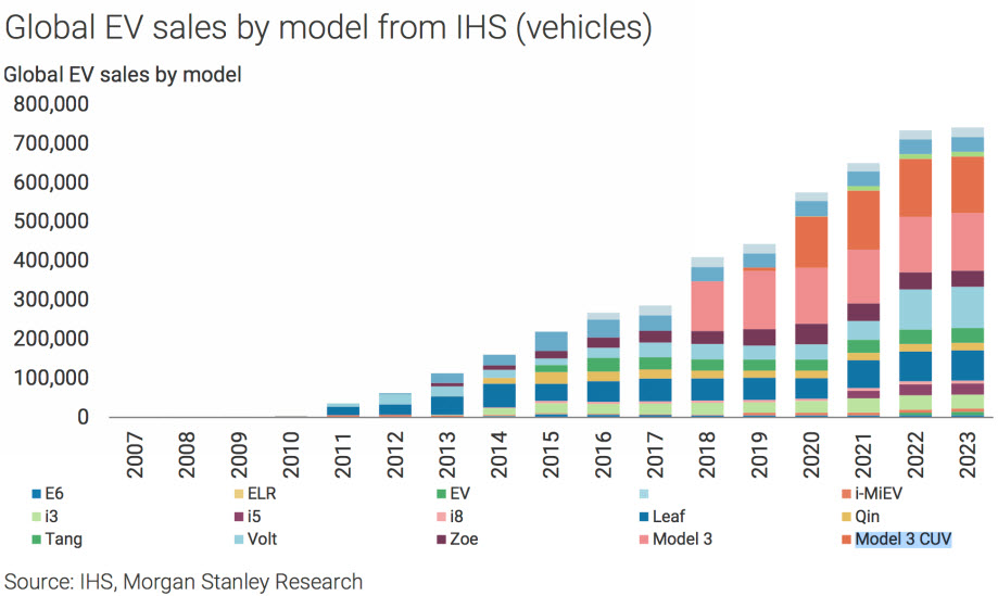 IHS Electric Vehicles sales