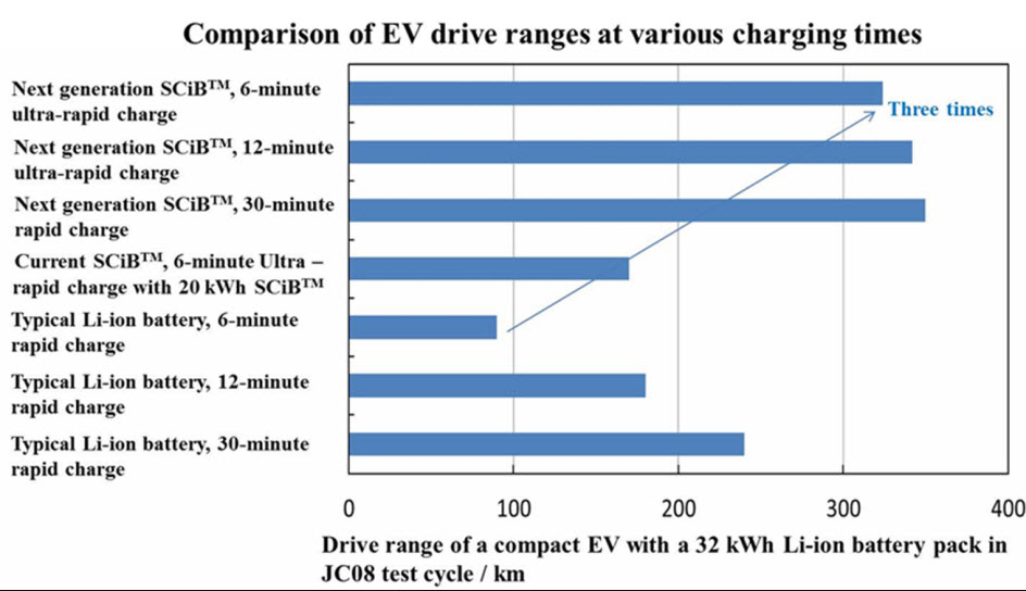 Comparison electric vehicles drive ranges