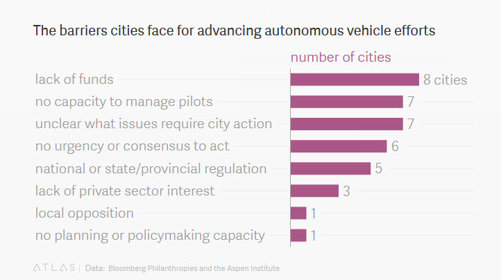 self driving cars tests barriers