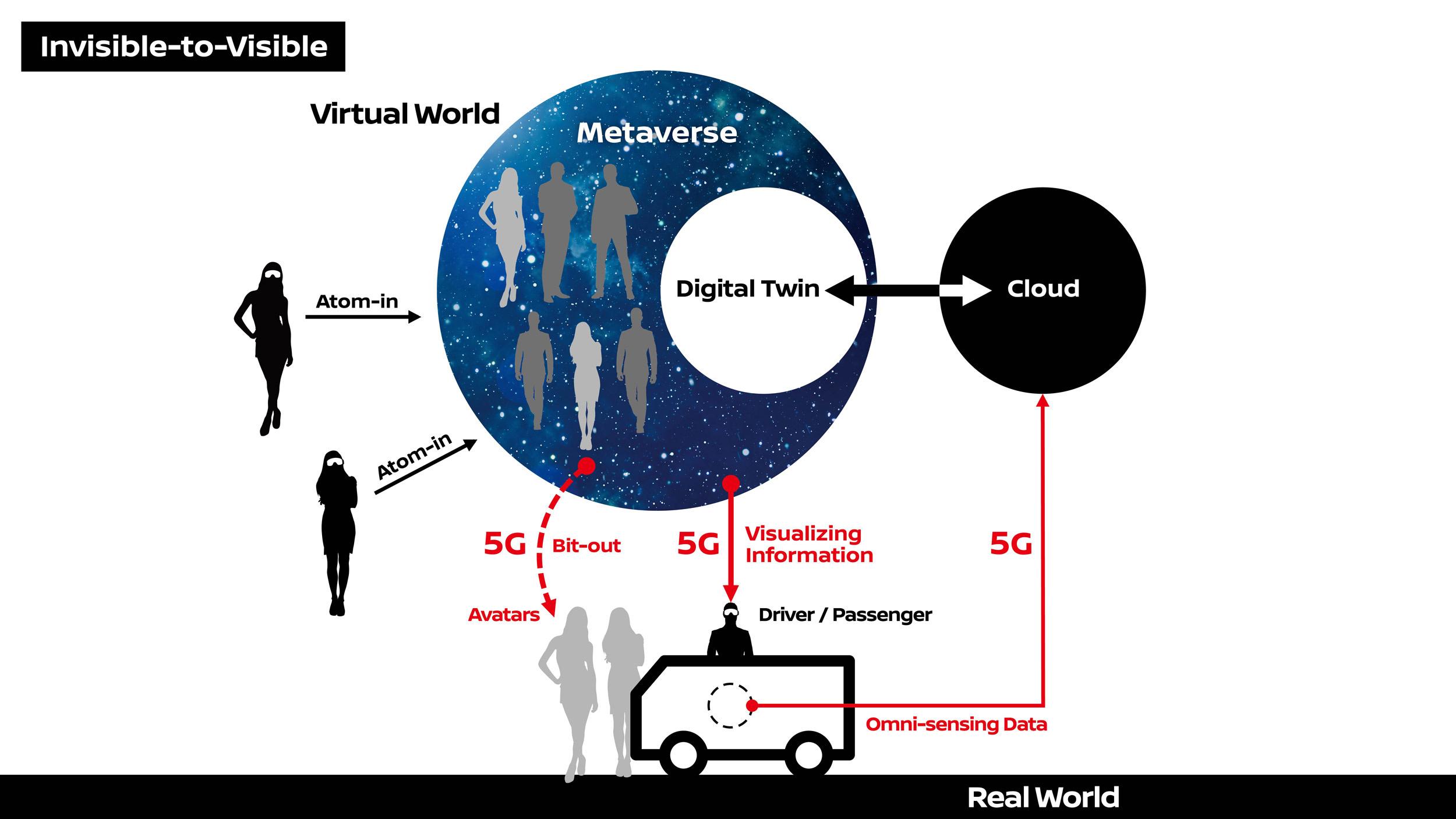 Nissan και DOCOMO δοκιμάζουν την τεχνολογία  I2V