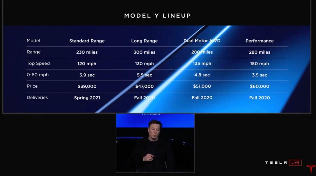 Tesla Model Y: 500 χιλιόμετρα αυτονομία, 0-100 σε 3,5 δευρερόλεπτα, και τιμή εκκίνσης $39.000
