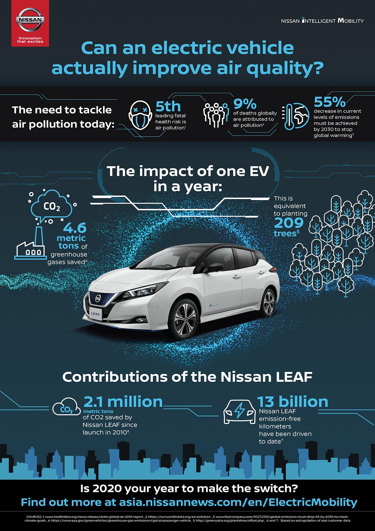 Nissan: Τα ηλεκτρικά οχήματα μπορούν να βοηθήσουν στην αντιμετώπιση της ατμοσφαιρικής ρύπανσης