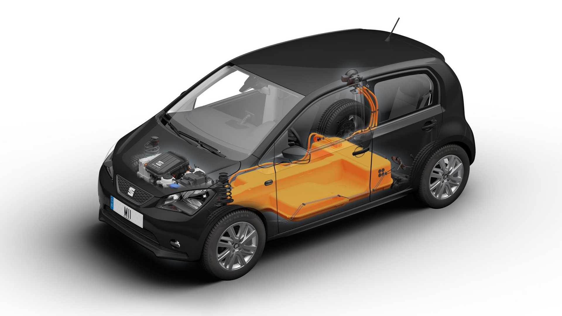 Στοχεύστε στο 30% των αυτοκινήτων να είναι ηλεκτρικά έως το 2030