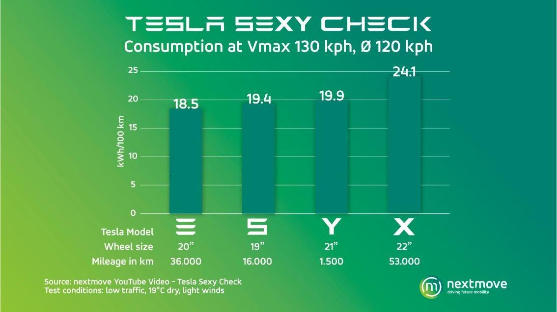 Tesla Models Consumption