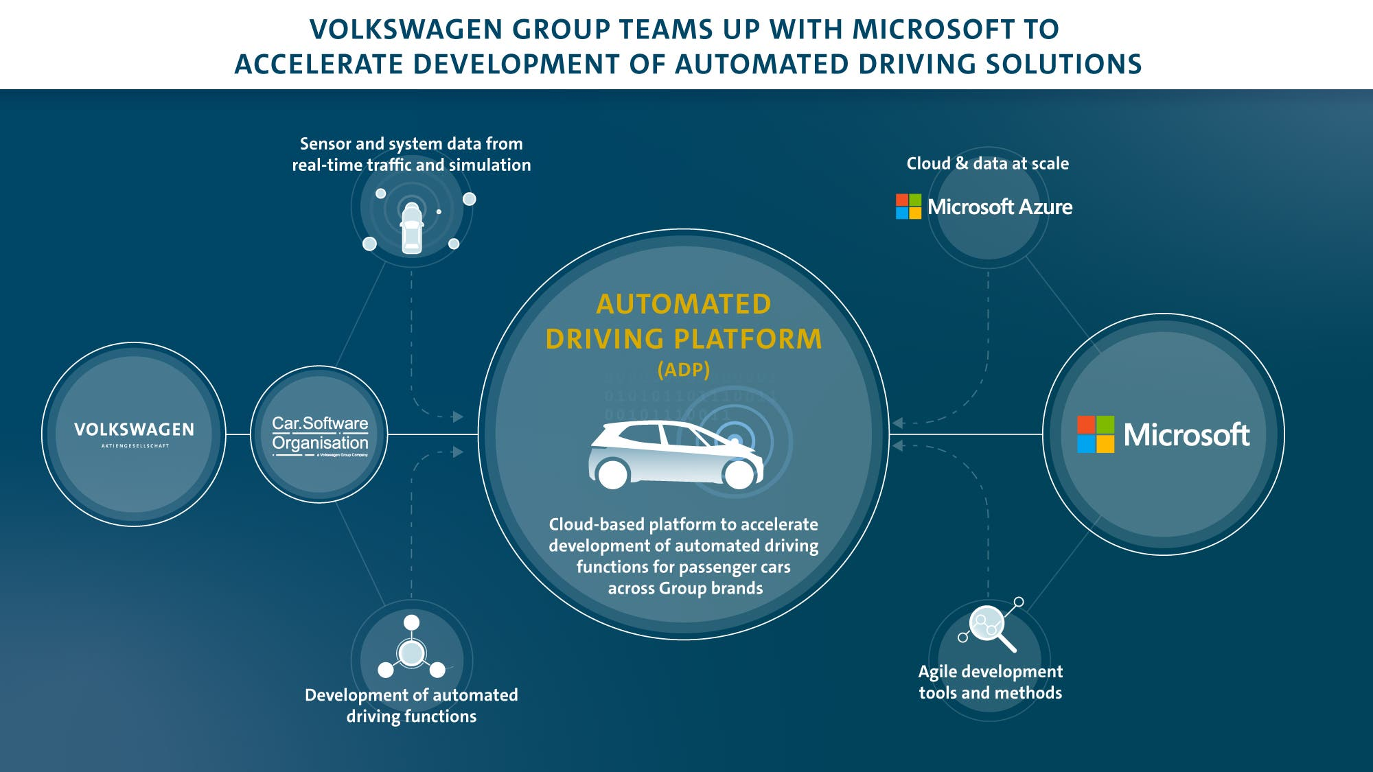 H Volkswagen συνεργάζεται με την Microsoft για τεχνολογίες αυτονομίας
