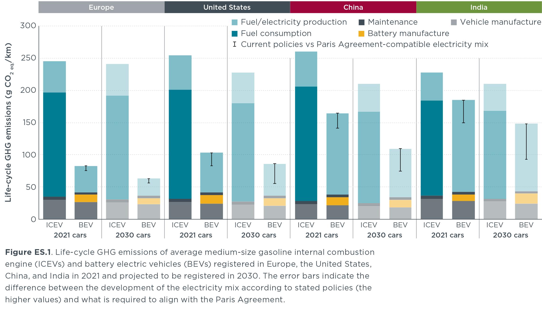 Έρευνα δείχνει ότι τα ηλεκτρικά ρυπαίνουν αποδεδειγμένα λιγότερο
