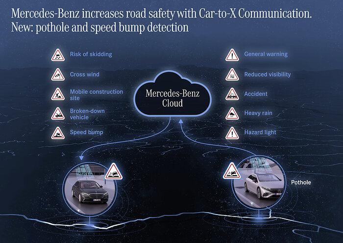 Τα αυτοκίνητα της Mercedes-Benz θα μιλούν μεταξύ τους για τις λακκούβες